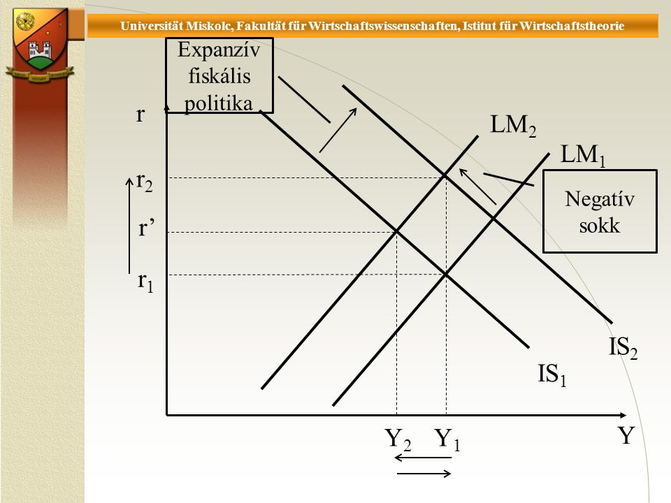 Universität Miskolc, Fakultät für Wirtschaftswissenschaften, Istitut für Wirtschaftstheorie r Y r1r1 Y2Y2 r2r2 Y1Y1 Expanzív fiskális politika Negatív sokk LM 1 LM 2 IS 1 IS 2 r'