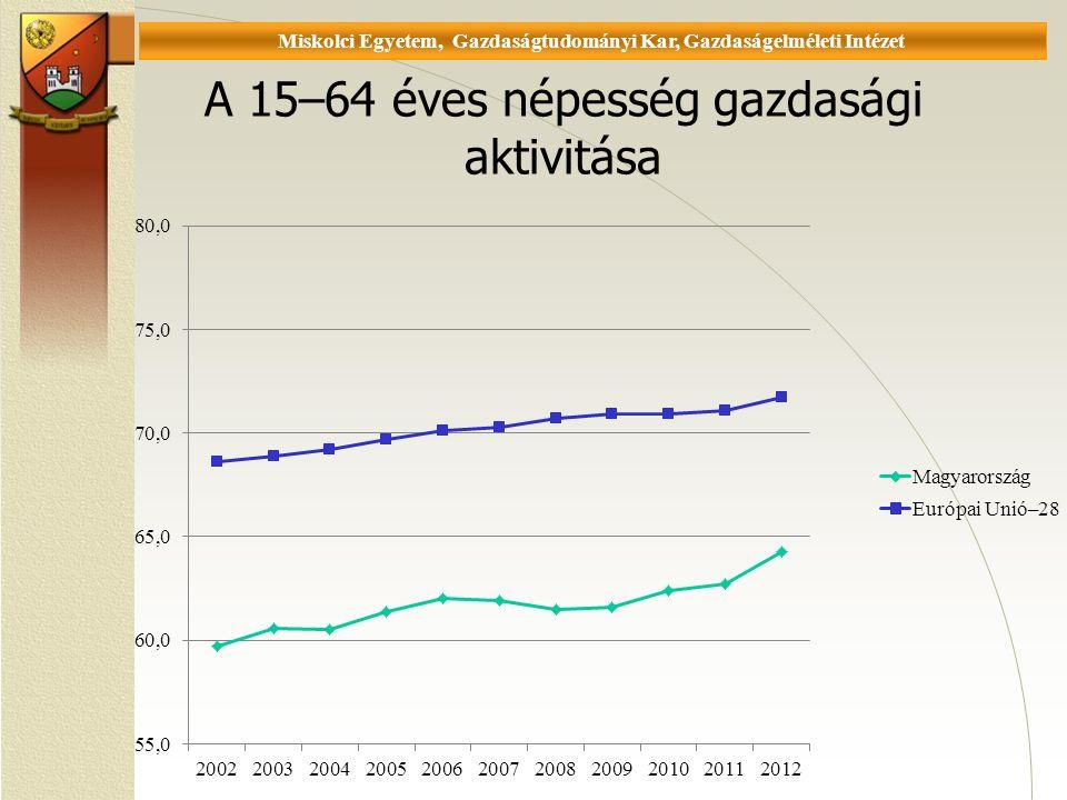 A 15–64 éves népesség gazdasági aktivitása Miskolci Egyetem, Gazdaságtudományi Kar, Gazdaságelméleti Intézet