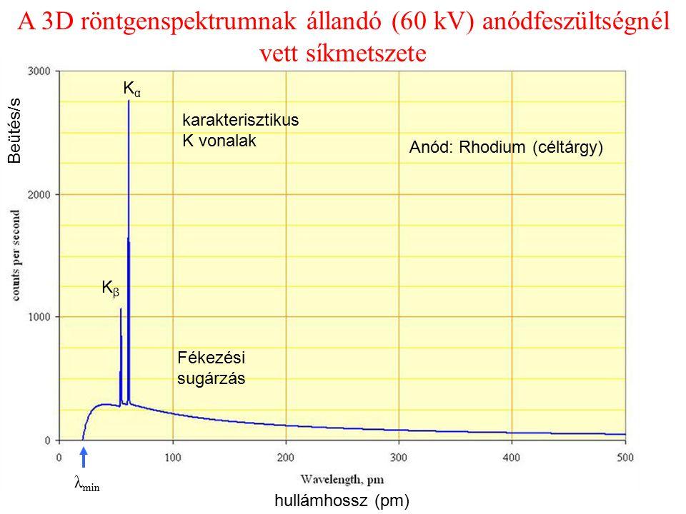 λ min Fékezési sugárzás karakterisztikus K vonalak A 3D röntgenspektrumnak állandó (60 kV) anódfeszültségnél vett síkmetszete KαKα KβKβ Anód: Rhodium