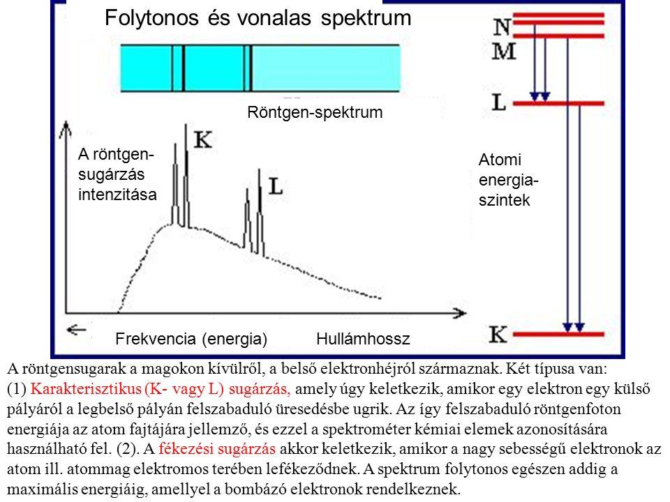 A röntgensugarak a magokon kívülről, a belső elektronhéjról származnak. Két típusa van: (1) Karakterisztikus (K- vagy L) sugárzás, amely úgy keletkezi
