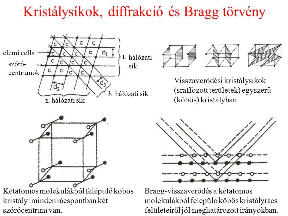 Kristálysíkok, diffrakció és Bragg törvény Kétatomos molekulákból felépülő köbös kristály: minden rácspontban két szórócentrum van. Visszaverődési kri