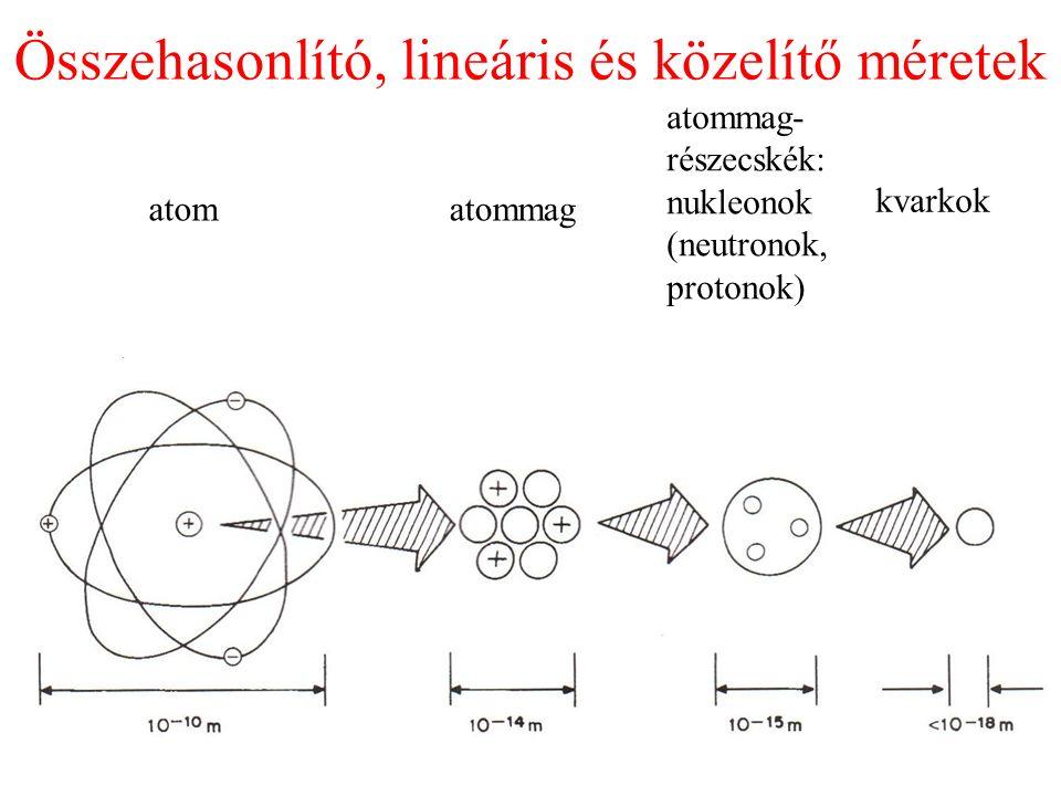 Összehasonlító, lineáris és közelítő méretek atomatommag atommag- részecskék: nukleonok (neutronok, protonok) kvarkok