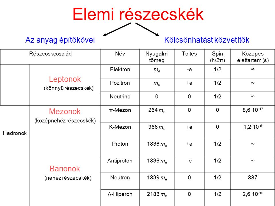 Elemi részecskék RészecskecsaládNévNyugalmi tömeg TöltésSpin (h/2π) Közepes élettartam (s) Leptonok (könnyű részecskék) Elektronmeme -e1/2∞ Pozitronme