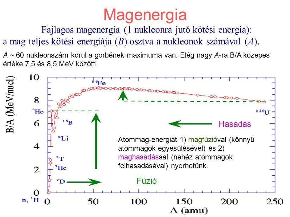 Magenergia Fajlagos magenergia (1 nukleonra jutó kötési energia): a mag teljes kötési energiája (B) osztva a nukleonok számával (A). Fúzió Hasadás A ~