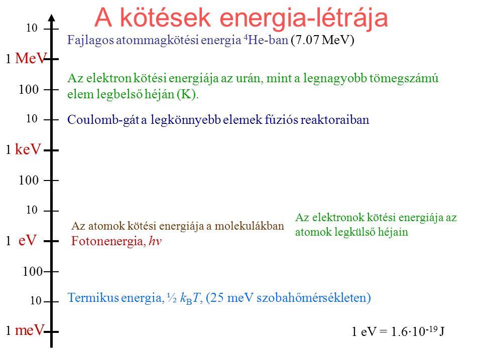 A kötések energia-létrája 1 meV 1 eV 1 keV 1 MeV 10 100 Termikus energia, ½ k B T, (25 meV szobahőmérsékleten) Fotonenergia, hν Az atomok kötési energ