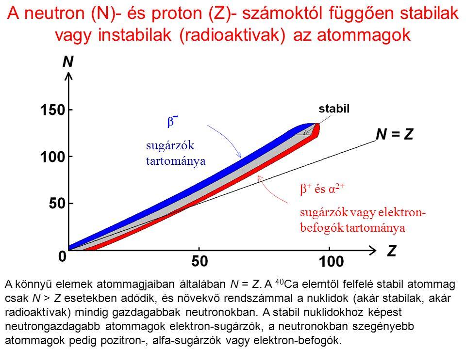 A neutron (N)- és proton (Z)- számoktól függően stabilak vagy instabilak (radioaktivak) az atommagok A könnyű elemek atommagjaiban általában N = Z. A