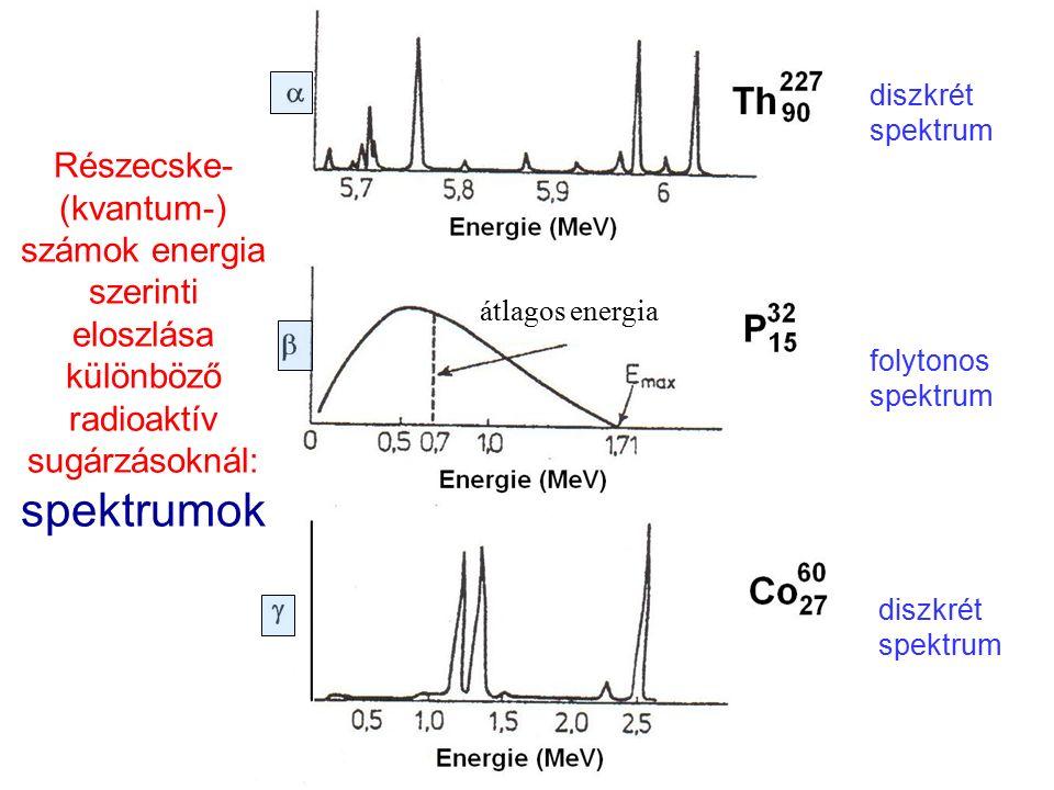 Részecske- (kvantum-) számok energia szerinti eloszlása különböző radioaktív sugárzásoknál: spektrumok diszkrét spektrum folytonos spektrum átlagos en