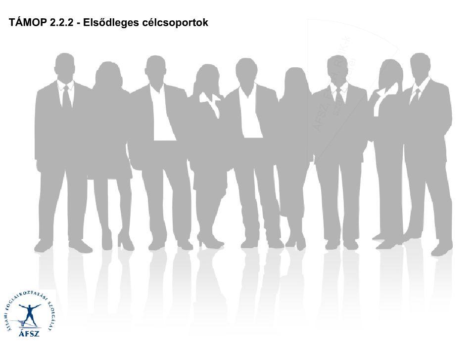 Projekttevékenységek Borbély-Pecze Tibor Bors – programvezető (FSZH) borbelytibor@lab.hu Képzés: -2 000 pályaorientációs szakember részére 2x3 napos képzés - 83 fő részére posztgraduális képzés Országos tanácsadói hálózat kiépítése : 50 fős tanácsadói hálózat Nemzeti Pályaorientációs Portál (NPP) Kétcsatornás: 1.A munka világa 2.A tanulás világa 3.