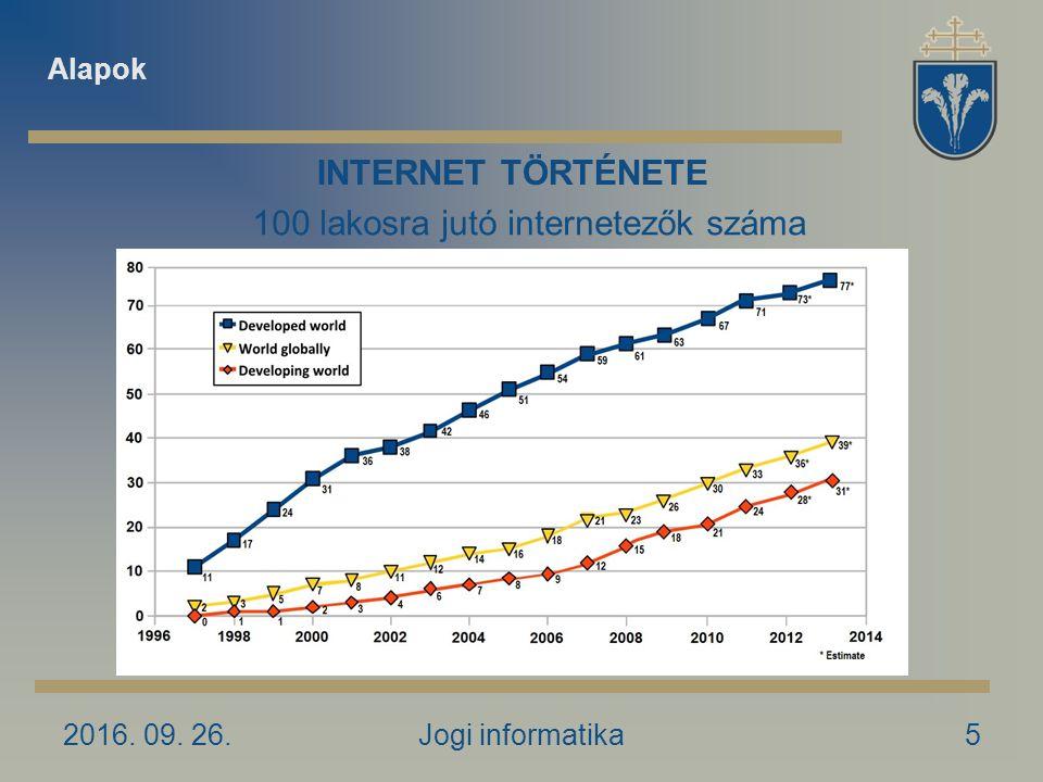 2016. 09. 26.Jogi informatika5 INTERNET TÖRTÉNETE 100 lakosra jutó internetezők száma Alapok