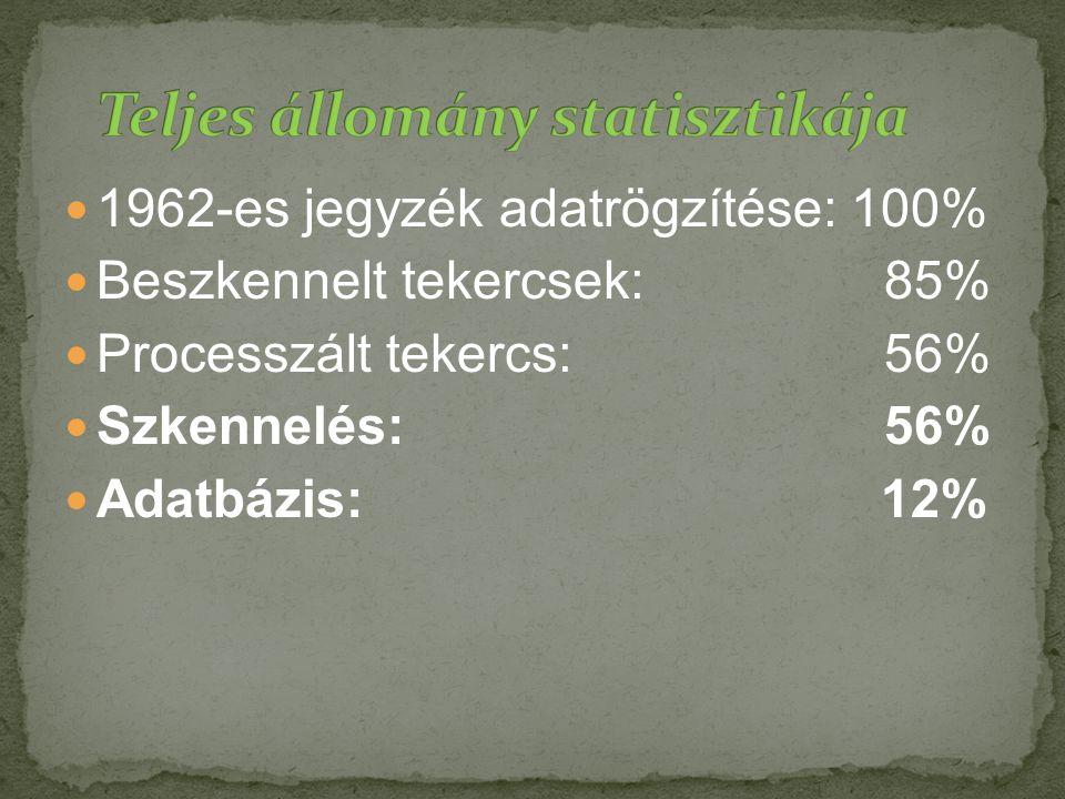 1962-es jegyzék adatrögzítése: 100% Beszkennelt tekercsek: 85% Processzált tekercs: 56% Szkennelés: 56% Adatbázis: 12%