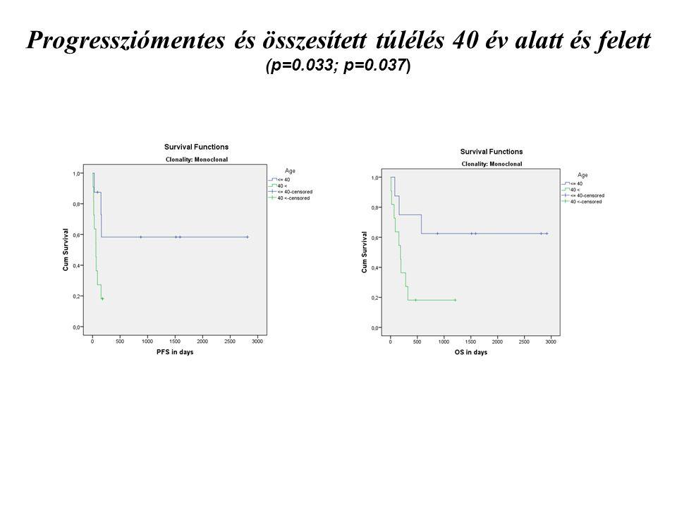 Progressziómentes és összesített túlélés 40 év alatt és felett (p=0.033; p=0.037)