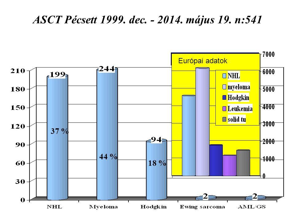 Lymphoma transzplantáció Pécsett 80 % 20 % Európai adatok 2001- 2005 90 %