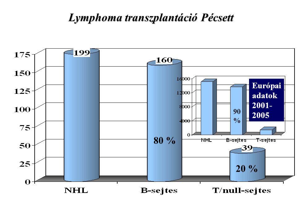 Autológ hemopoetikus őssejt transzplantáció Pécsett 1999.december – 2014.