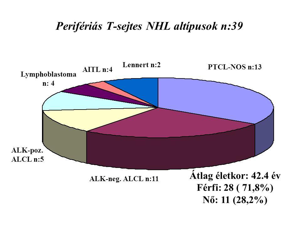 Perifériás T-sejtes NHL altípusok n:39 PTCL-NOS n:13 ALK-neg.