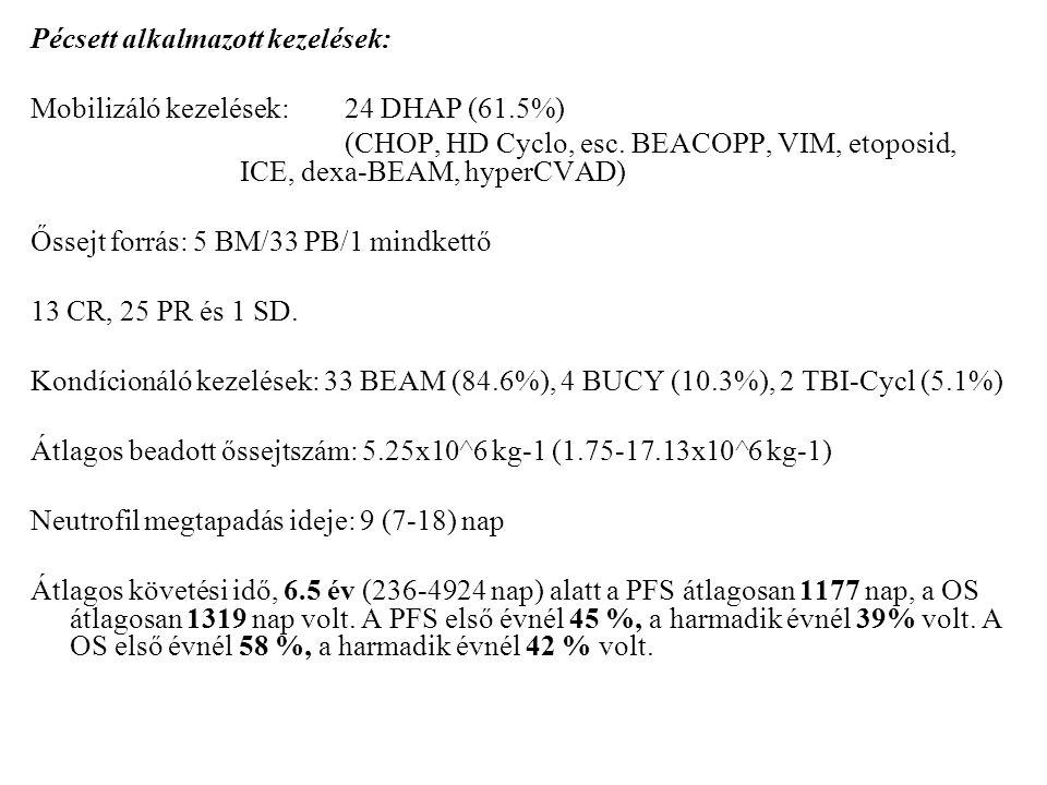 ALK-pozitív ALCLNem-ALK-pozitív PTCL Betegek száma534 Átlag életkor ASCT-kor27.2 (18-39) év44.6 (18-61) év Nemek aránya (nő/férfi)2/39/25 Stádium diagnóziskorI-II.