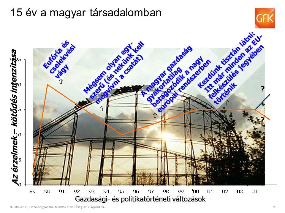 © GfK 2012 | Hazai fogyasztói trendek alakulása | 2012. április 04.2 15 év a magyar társadalomban Eufória és cselekvési vágy Az érzelmek – kötődés int