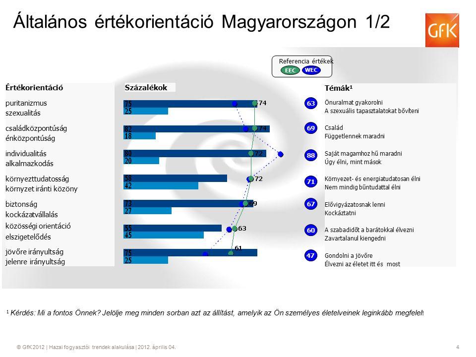 © GfK 2012 | Hazai fogyasztói trendek alakulása | 2012. április 04.4 Általános értékorientáció Magyarországon 1/2 1 Kérdés: Mi a fontos Önnek? Jelölje