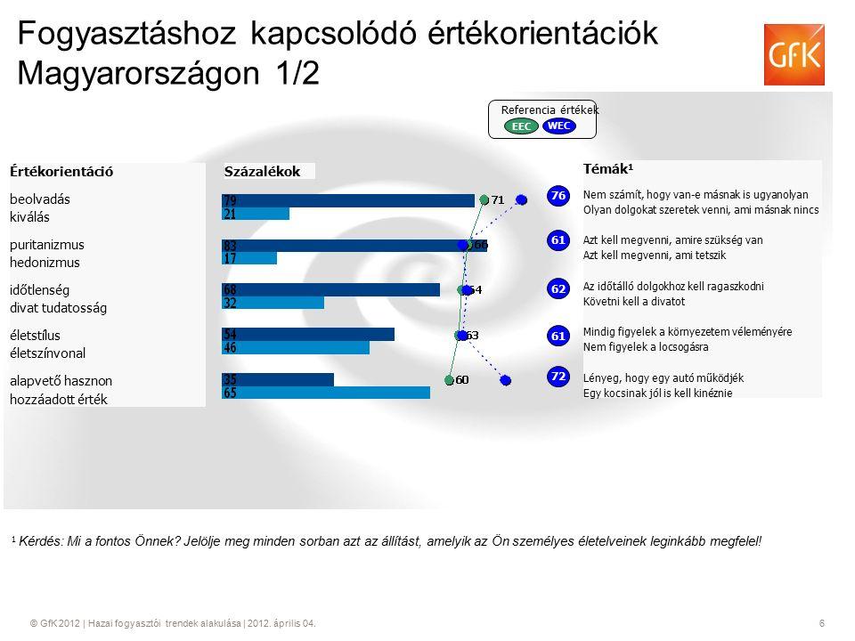 © GfK 2012 | Hazai fogyasztói trendek alakulása | 2012. április 04.6 Fogyasztáshoz kapcsolódó értékorientációk Magyarországon 1/2 Értékorientáció beol