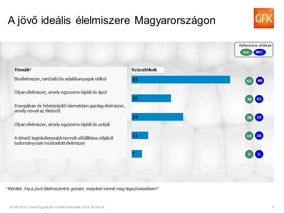 © GfK 2012 | Hazai fogyasztói trendek alakulása | 2012. április 04.8 A jövő ideális élelmiszere Magyarországon 1 Kérdés: Ha a jövő élelmiszerére gondo