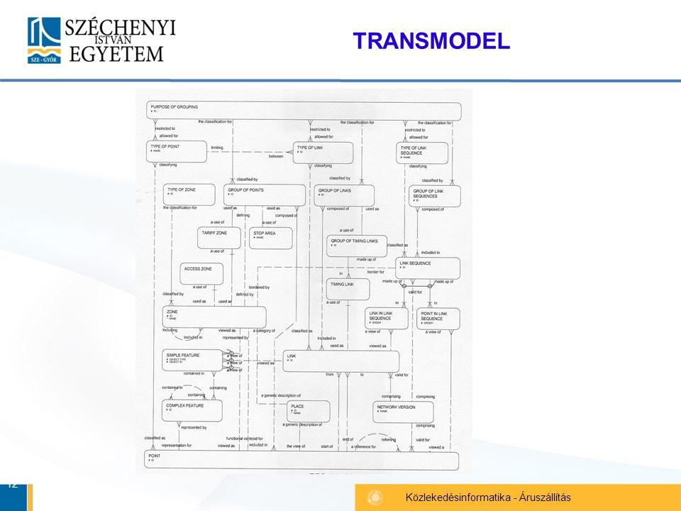 12 Közlekedésinformatika - Áruszállítás TRANSMODEL