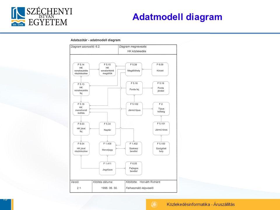 15 Közlekedésinformatika - Áruszállítás Adatmodell diagram