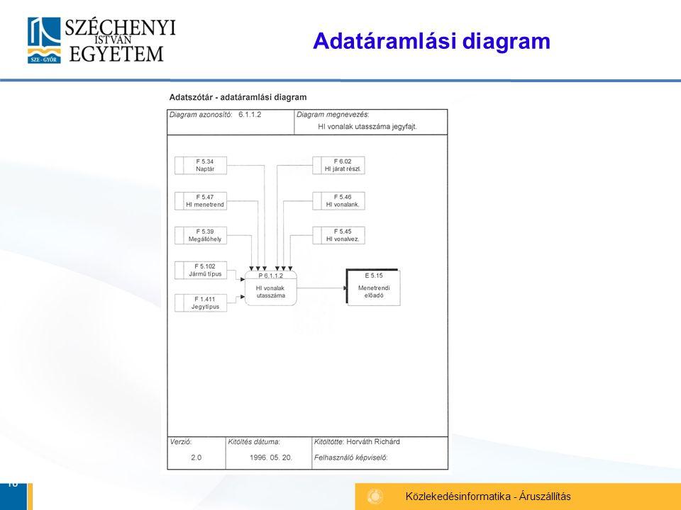 16 Közlekedésinformatika - Áruszállítás Adatáramlási diagram