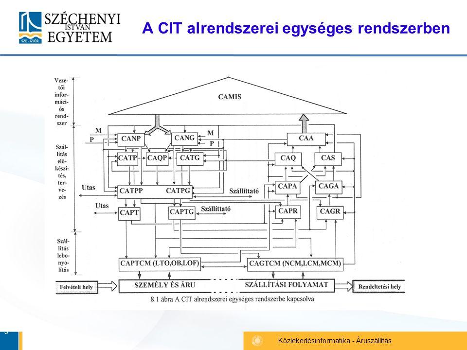3 Közlekedésinformatika - Áruszállítás A CIT alrendszerei egységes rendszerben