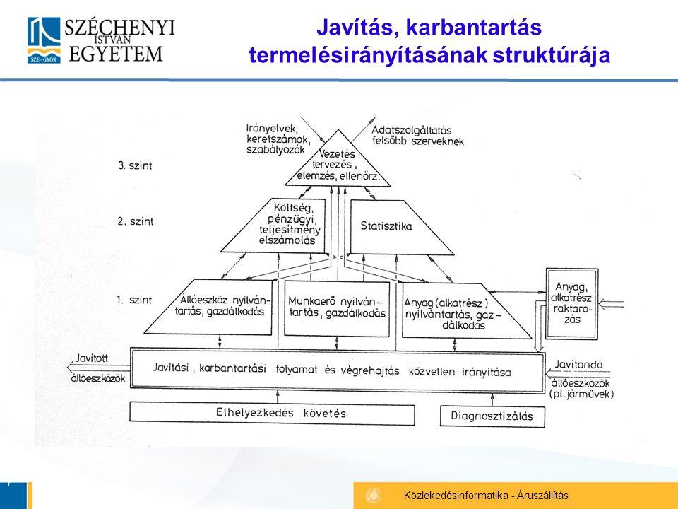 7 Közlekedésinformatika - Áruszállítás Javítás, karbantartás termelésirányításának struktúrája