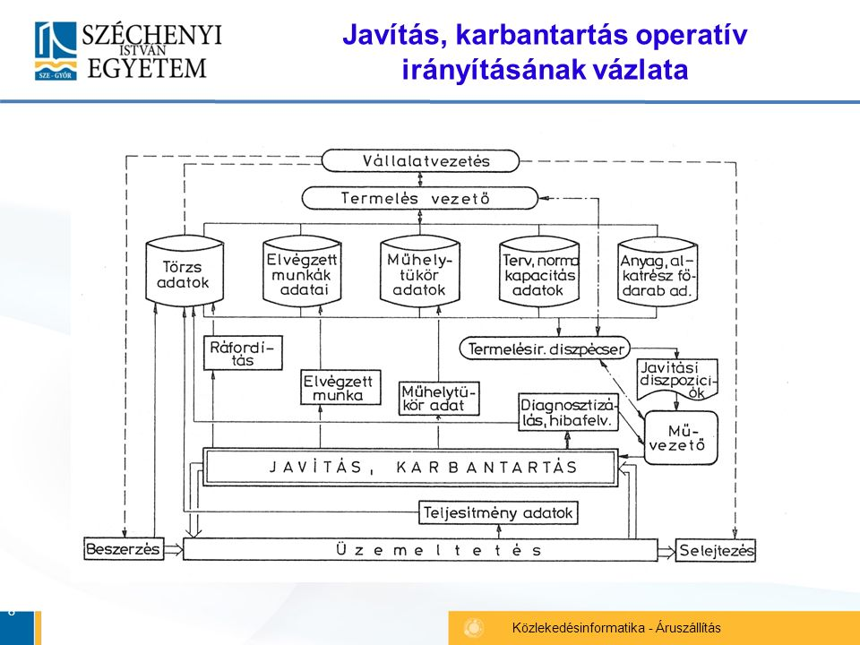 8 Közlekedésinformatika - Áruszállítás Javítás, karbantartás operatív irányításának vázlata