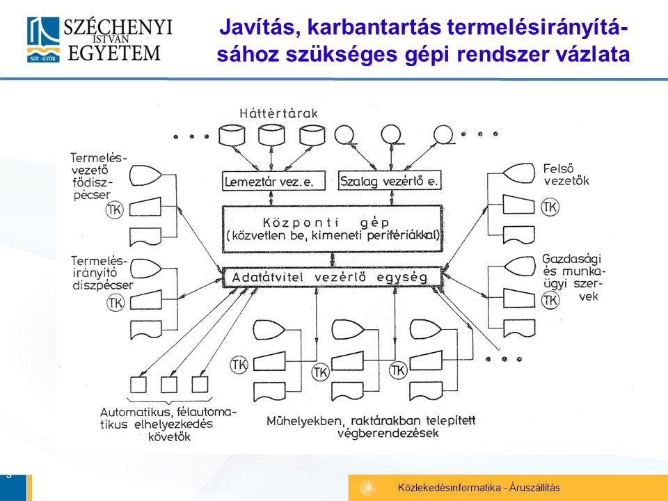 9 Közlekedésinformatika - Áruszállítás Javítás, karbantartás termelésirányítá- sához szükséges gépi rendszer vázlata
