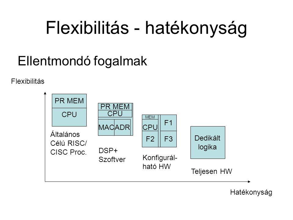 Flexibilitás - hatékonyság Ellentmondó fogalmak Hatékonyság Flexibilitás Dedikált logika CPU PR MEM Teljesen HW Konfigurál- ható HW DSP+ Szoftver Általános Célú RISC/ CISC Proc.