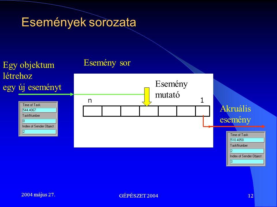 2004 május 27. GÉPÉSZET 200412 Egy objektum létrehoz egy új eseményt Akruális esemény n 1 Esemény sor Esemény mutató Események sorozata