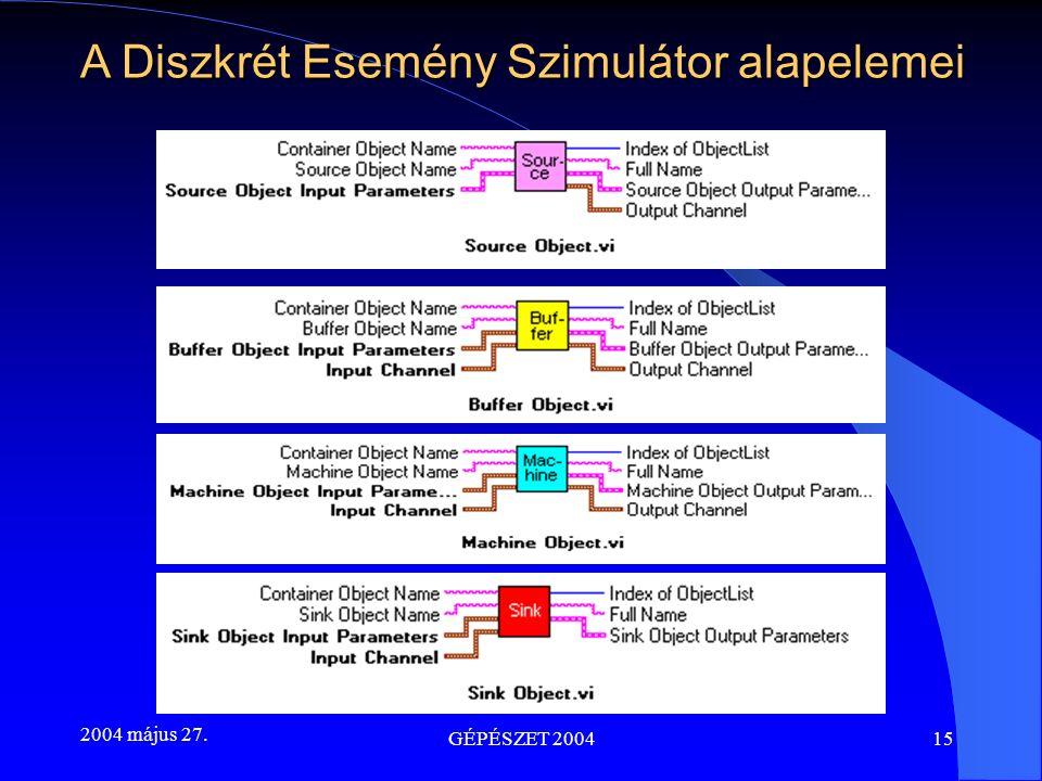 2004 május 27. GÉPÉSZET 200415 A Diszkrét Esemény Szimulátor alapelemei