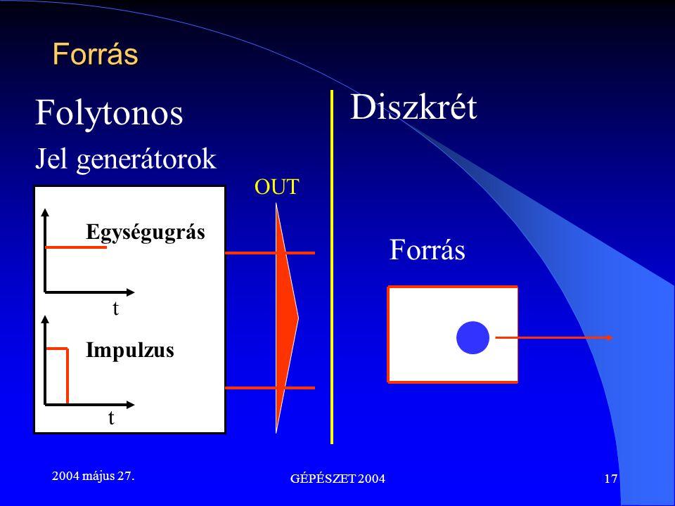 2004 május 27. GÉPÉSZET 200417 Folytonos Diszkrét Jel generátorok Egységugrás Impulzus OUT Forrás t t Forrás