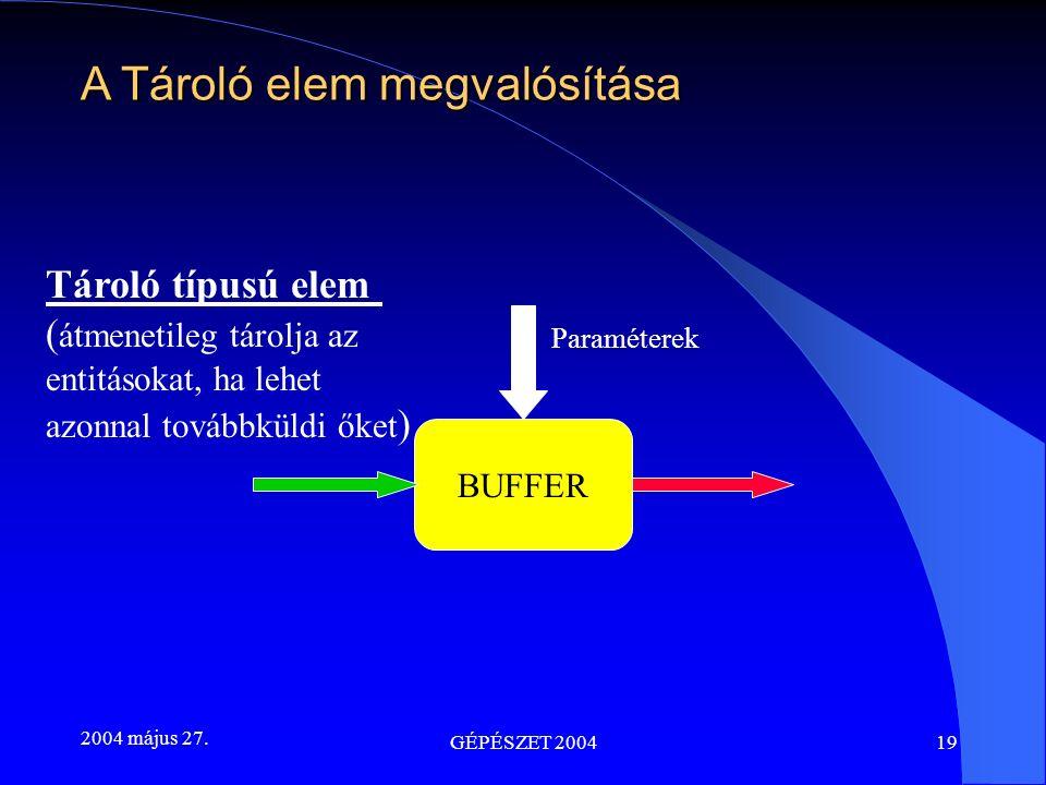 2004 május 27. GÉPÉSZET 200419 A Tároló elem megvalósítása Tároló típusú elem ( átmenetileg tárolja az entitásokat, ha lehet azonnal továbbküldi őket