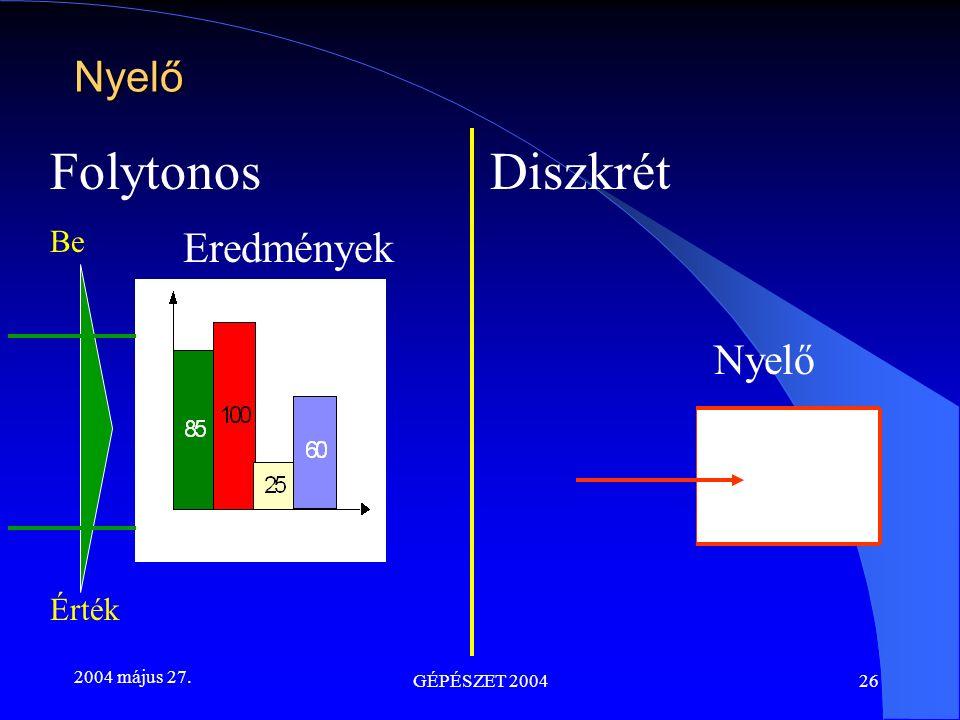 2004 május 27. GÉPÉSZET 200426 FolytonosDiszkrét Eredmények Be Érték Nyelő Nyelő