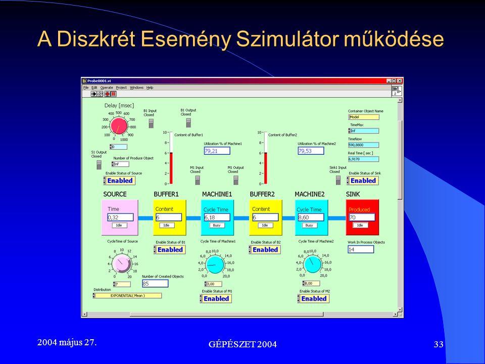 2004 május 27. GÉPÉSZET 200433 A Diszkrét Esemény Szimulátor működése