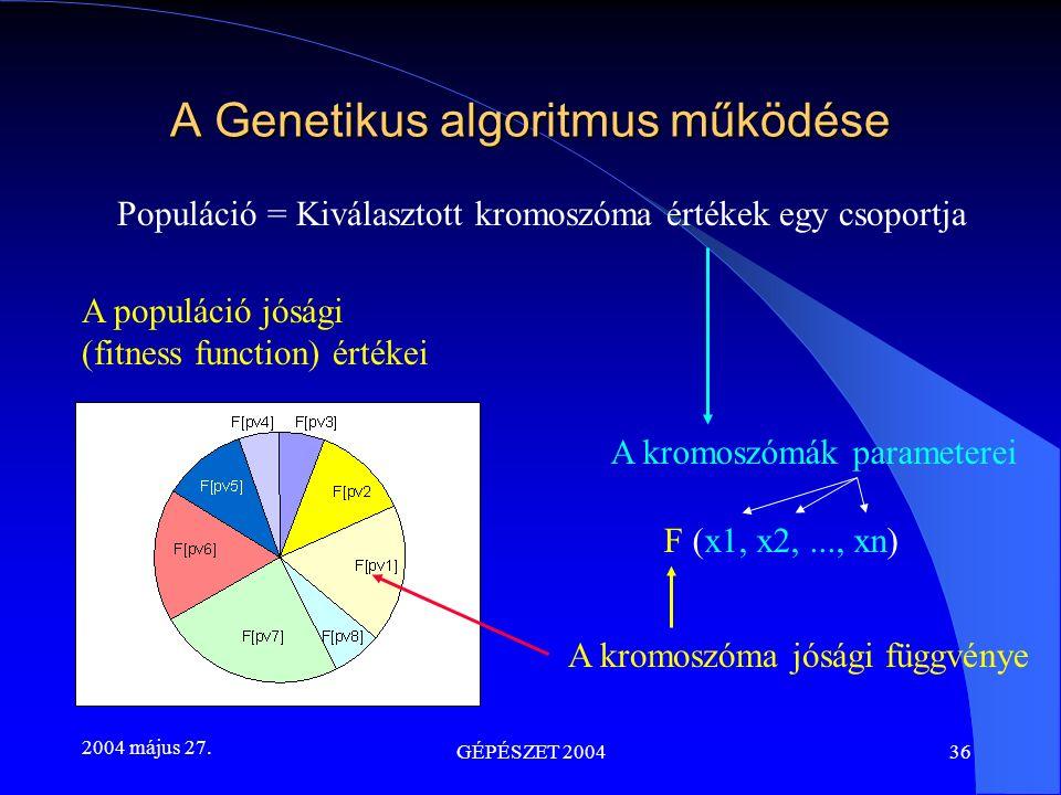 2004 május 27. GÉPÉSZET 200436 A Genetikus algoritmus működése A populáció jósági (fitness function) értékei A kromoszóma jósági függvénye F (x1, x2,.