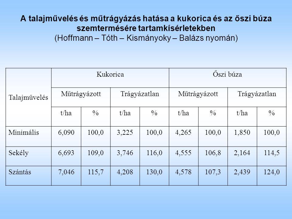 A talajművelés és műtrágyázás hatása a kukorica és az őszi búza szemtermésére tartamkísérletekben (Hoffmann – Tóth – Kismányoky – Balázs nyomán) Talajművelés KukoricaŐszi búza MűtrágyázottTrágyázatlanMűtrágyázottTrágyázatlan t/ha% % % % Minimális6,090100,03,225100,04,265100,01,850100,0 Sekély6,693109,03,746116,04,555106,82,164114,5 Szántás7,046115,74,208130,04,578107,32,439124,0