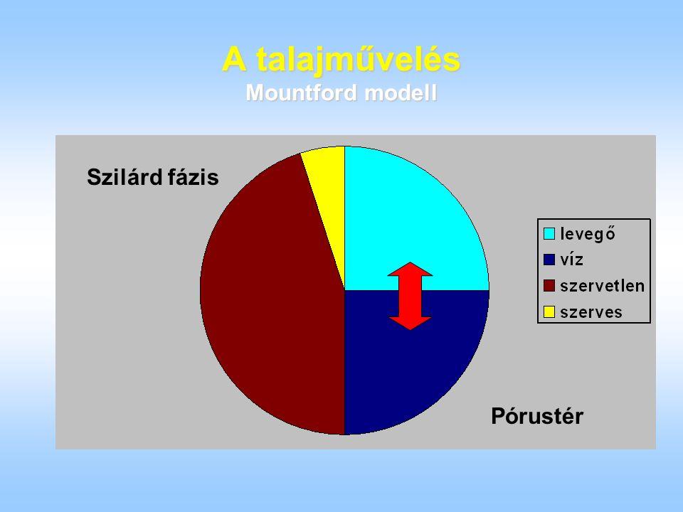 A talajművelés Mountford modell Szilárd fázis Pórustér