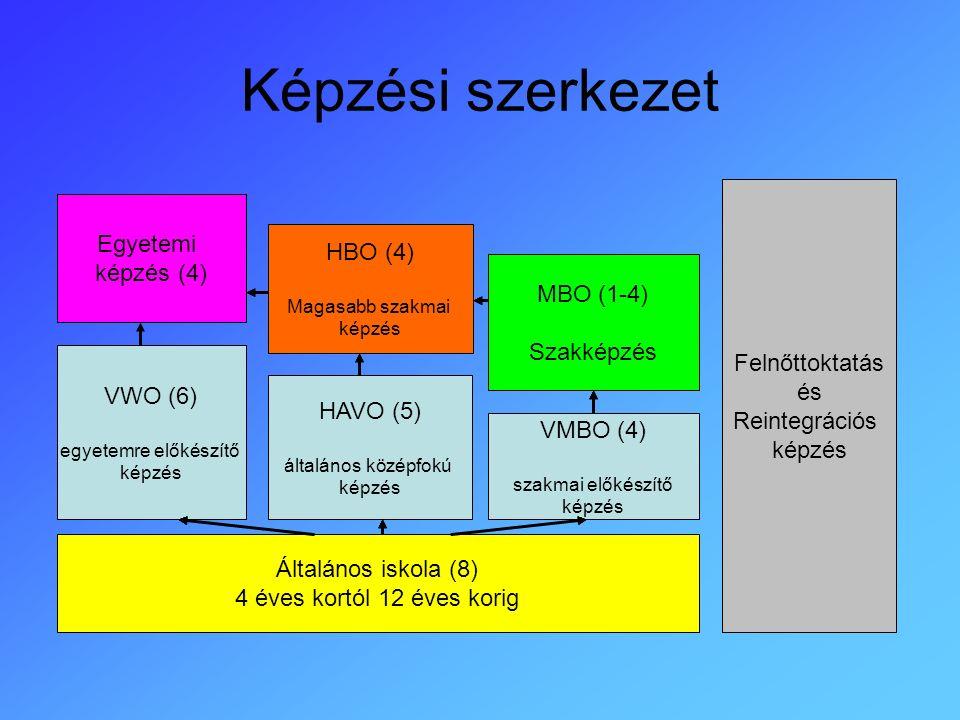 Képzési szerkezet Általános iskola (8) 4 éves kortól 12 éves korig VMBO (4) szakmai előkészítő képzés HAVO (5) általános középfokú képzés VWO (6) egyetemre előkészítő képzés Egyetemi képzés (4) HBO (4) Magasabb szakmai képzés MBO (1-4) Szakképzés Felnőttoktatás és Reintegrációs képzés