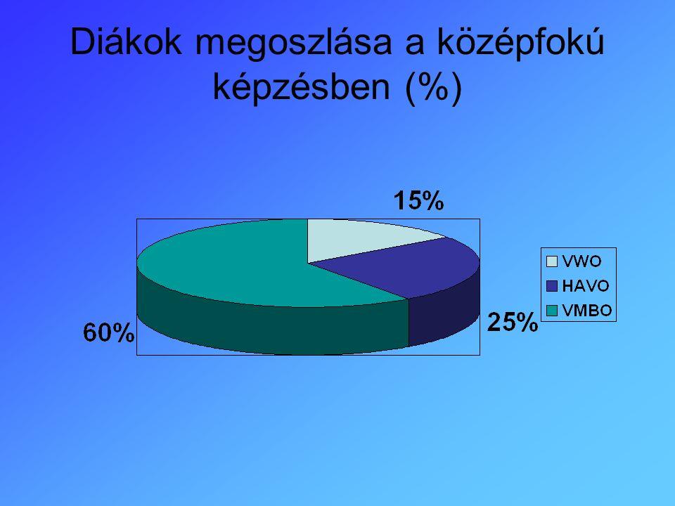 Diákok megoszlása a középfokú képzésben (%)