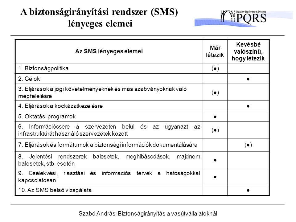 Szabó András: Biztonságirányítás a vasútvállalatoknál A biztonságirányítási rendszer (SMS) lényeges elemei Az SMS lényeges elemei Már létezik Kevésbé valószínű, hogy létezik 1.
