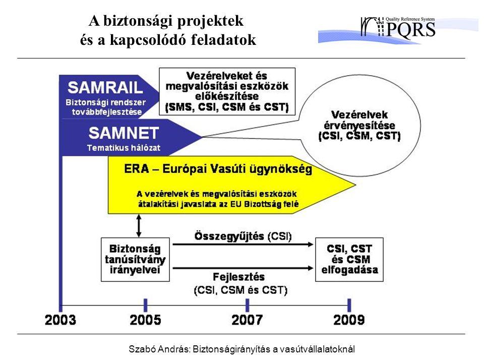 Szabó András: Biztonságirányítás a vasútvállalatoknál A biztonsági projektek és a kapcsolódó feladatok