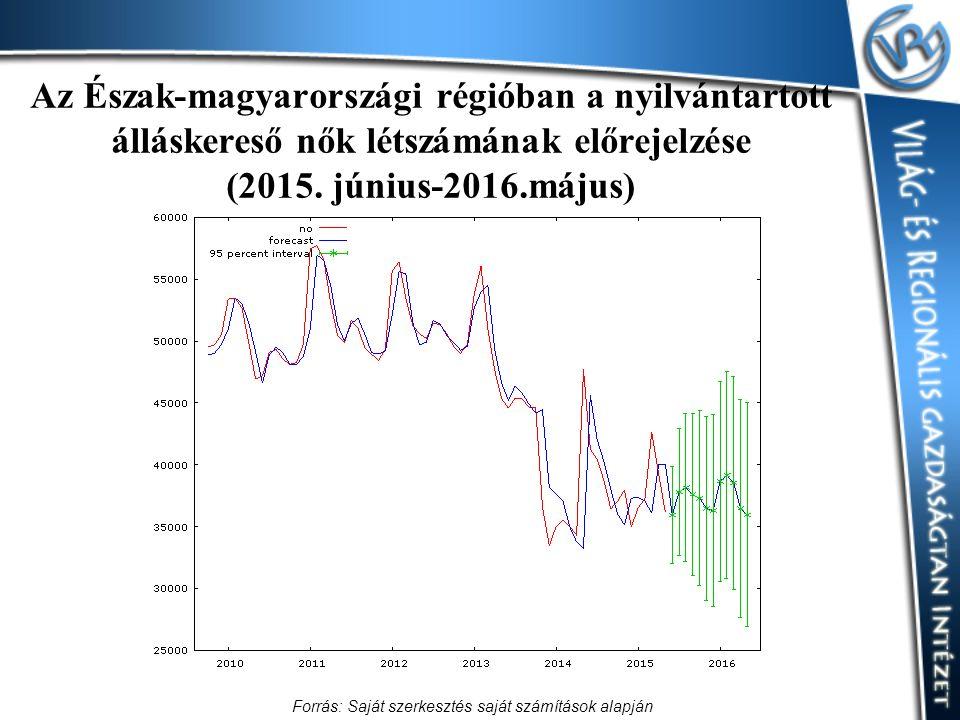 Az Észak-magyarországi régióban a nyilvántartott álláskereső nők létszámának előrejelzése (2015. június-2016.május) Forrás: Saját szerkesztés saját sz