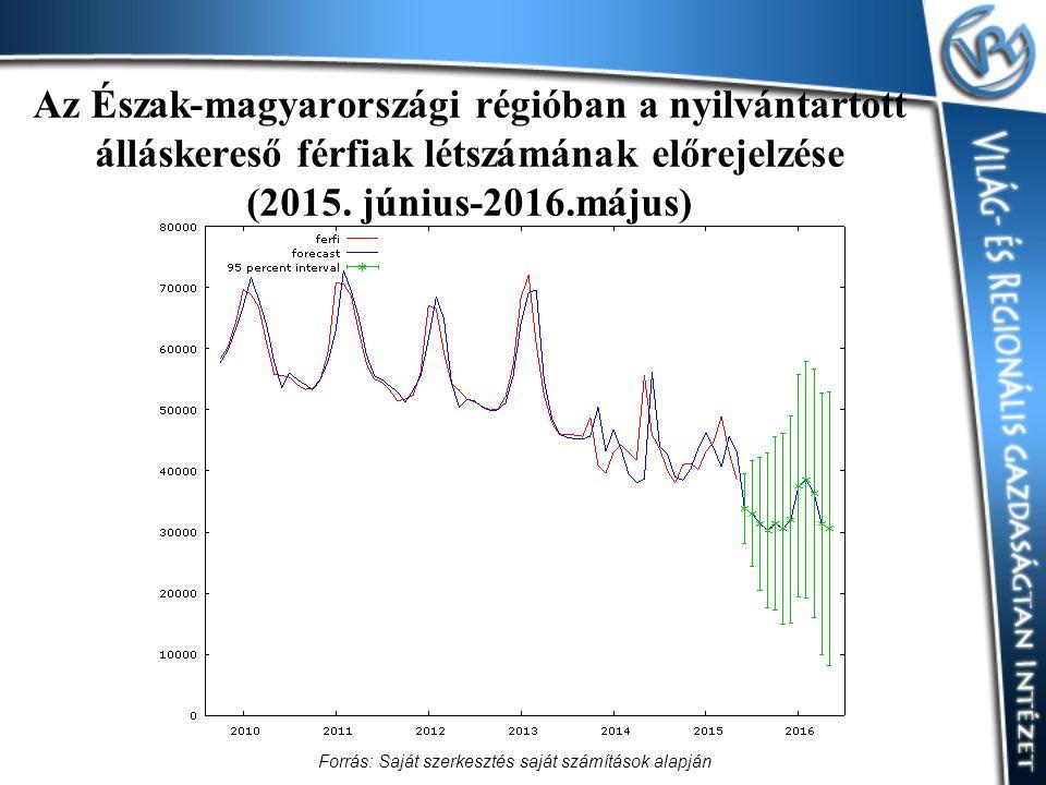 Az Észak-magyarországi régióban a nyilvántartott álláskereső férfiak létszámának előrejelzése (2015. június-2016.május) Forrás: Saját szerkesztés sajá