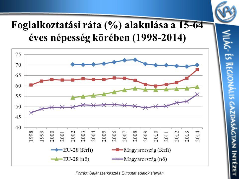 Foglalkoztatási ráta (%) alakulása a 15-64 éves népesség körében (1998-2014) Forrás: Saját szerkesztés Eurostat adatok alapján