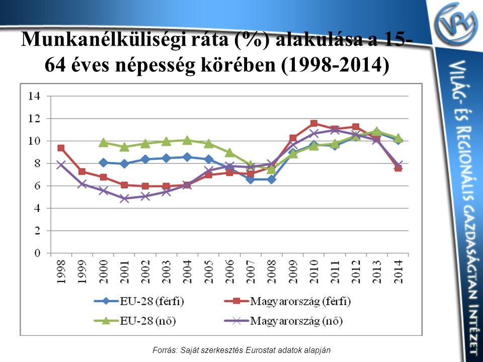 Munkanélküliségi ráta (%) alakulása a 15- 64 éves népesség körében (1998-2014) Forrás: Saját szerkesztés Eurostat adatok alapján