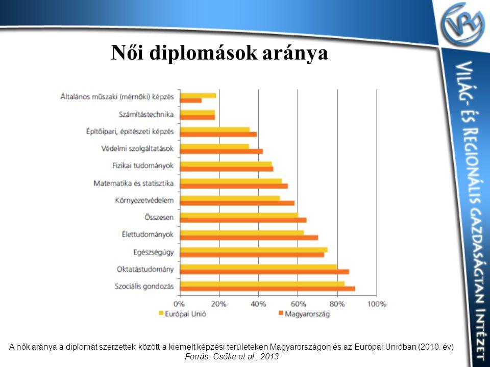 Női diplomások aránya A nők aránya a diplomát szerzettek között a kiemelt képzési területeken Magyarországon és az Európai Unióban (2010. év) Forrás: