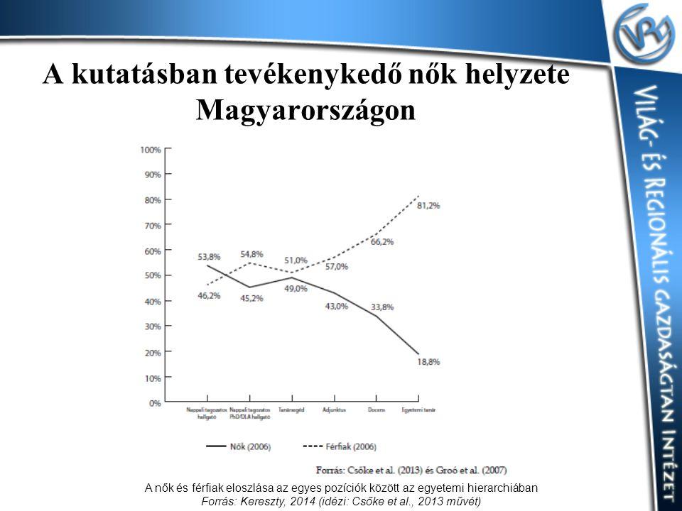 A kutatásban tevékenykedő nők helyzete Magyarországon A nők és férfiak eloszlása az egyes pozíciók között az egyetemi hierarchiában Forrás: Kereszty,
